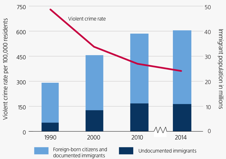 RATES OF VIOLENT CRIME AND IMMIGRATION